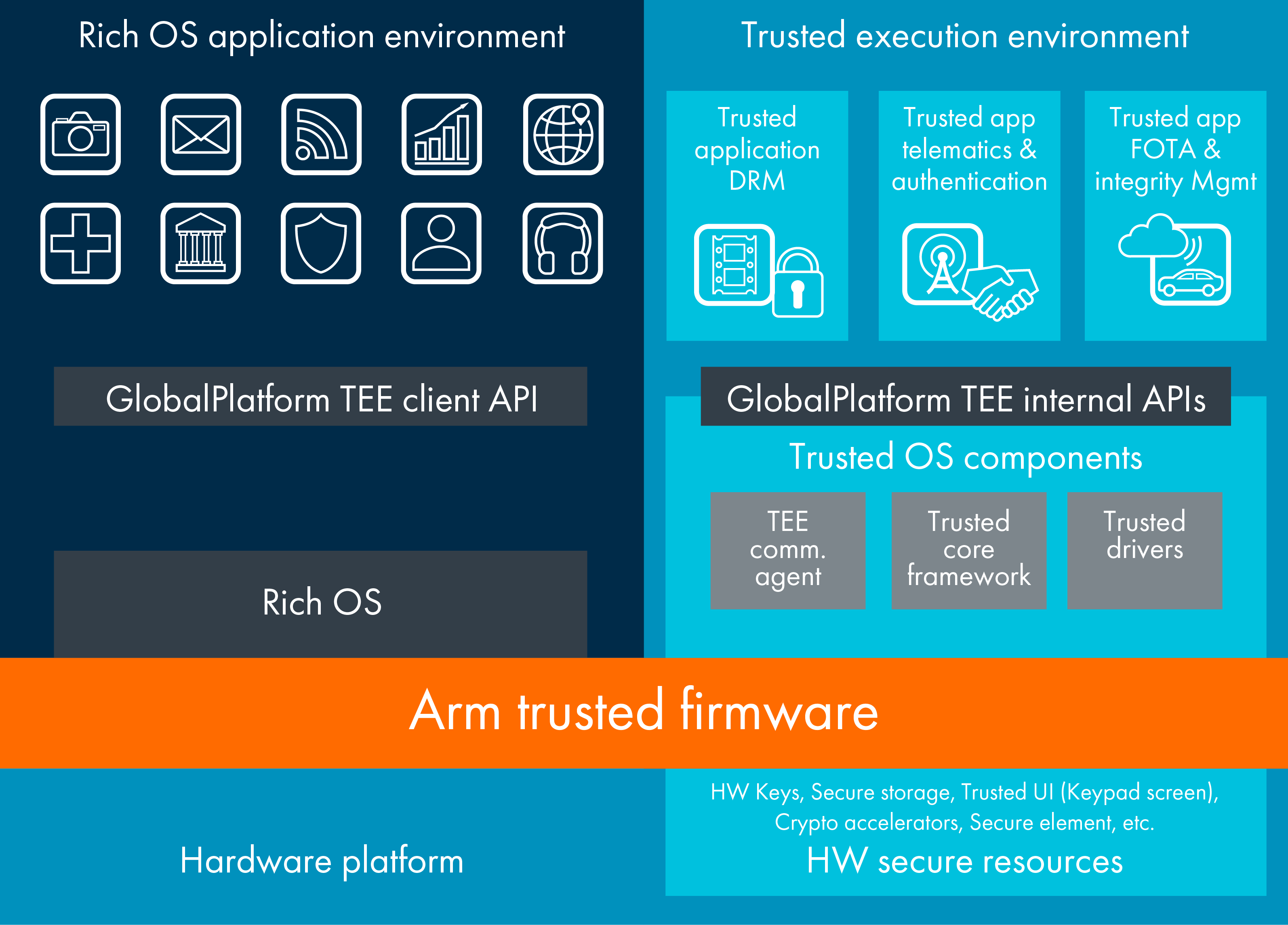 Security IP | TrustZone – Arm Developer