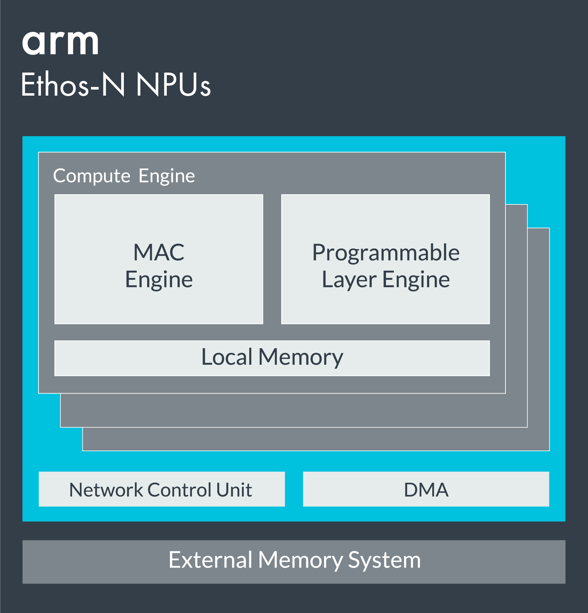 Arm Ethos-N Block Diagram