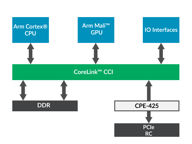 CoreLink CPE-425 Coherent PCIe Extension for CCI-400 Diagram
