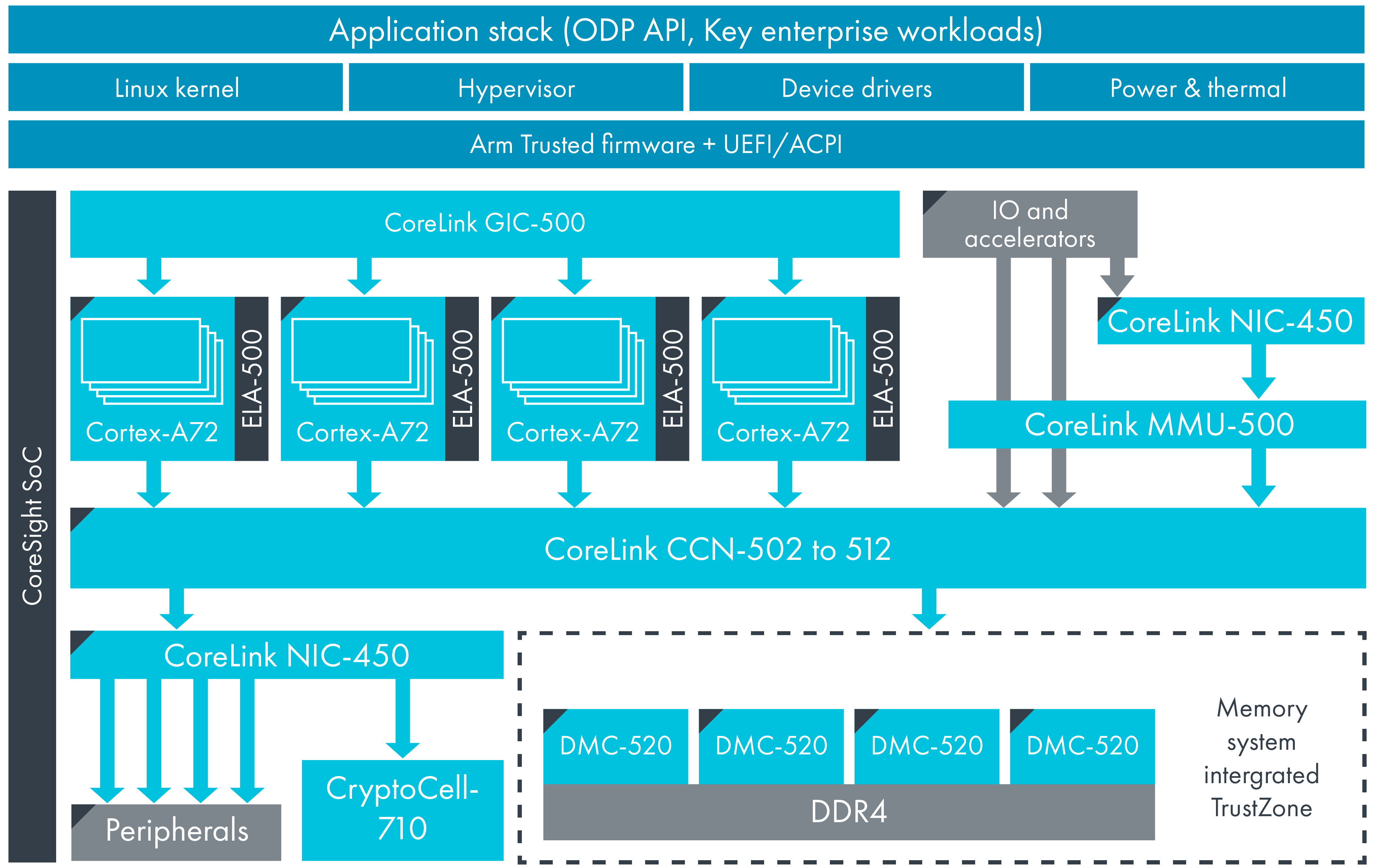 Diagram on enterprise for CCN502 to 512.
