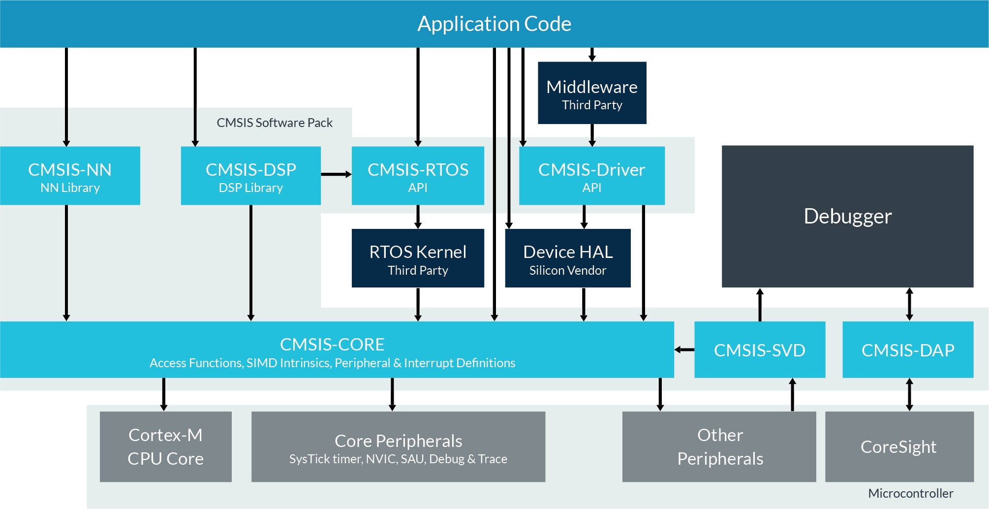 CMSIS – Arm Developer