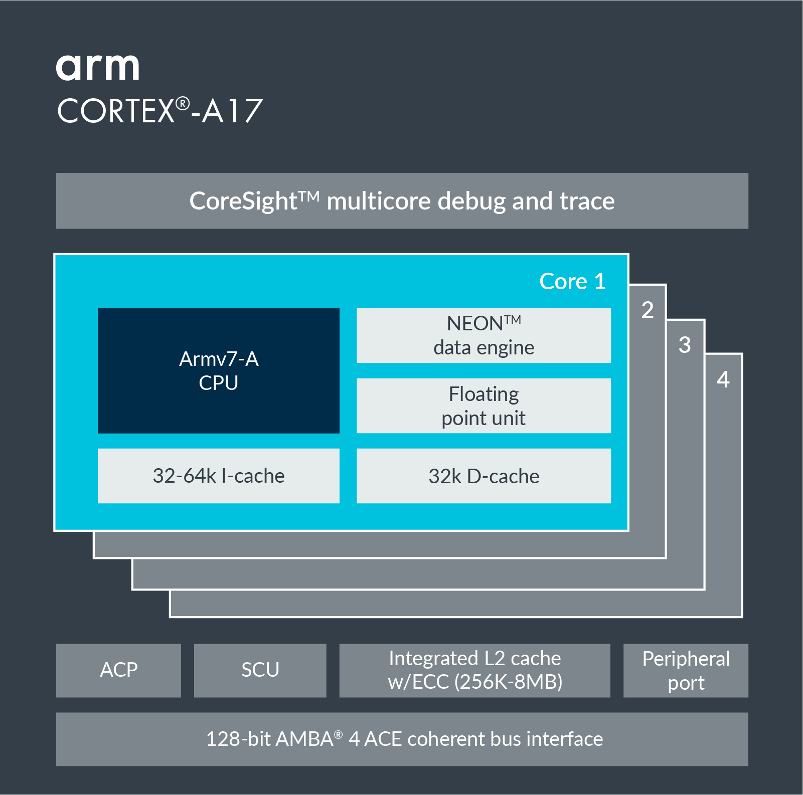 Information on Cortex-A17.