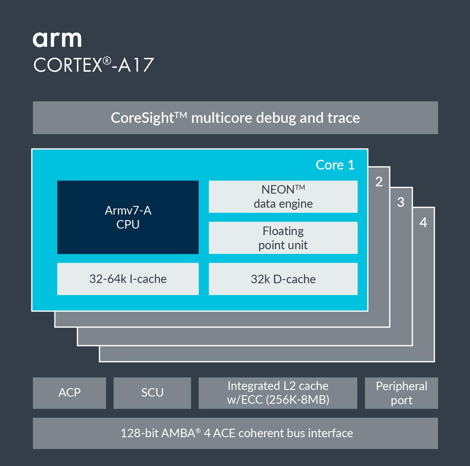 Cortex-A17 – Arm Developer