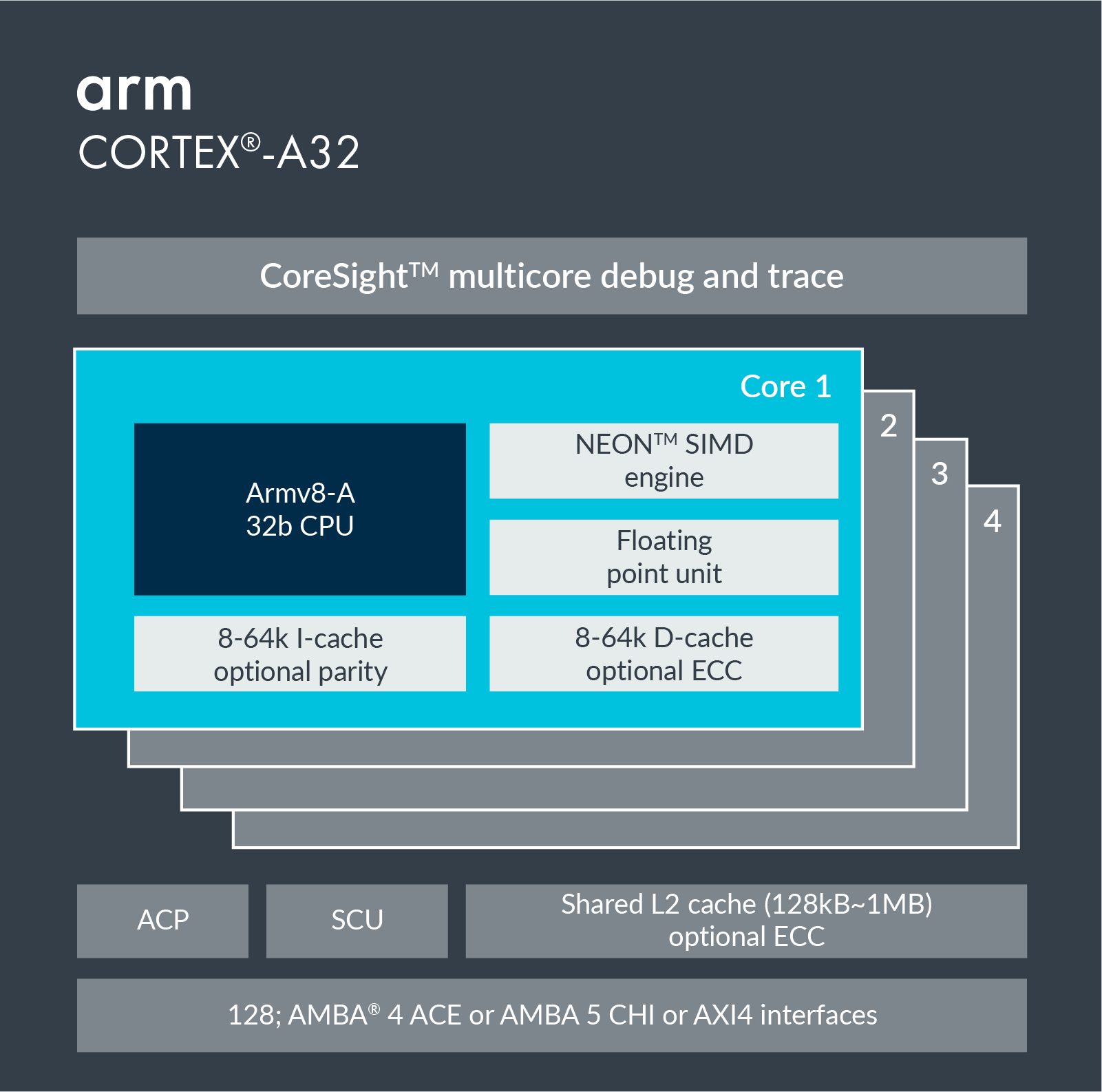Information on Cortex-A32.