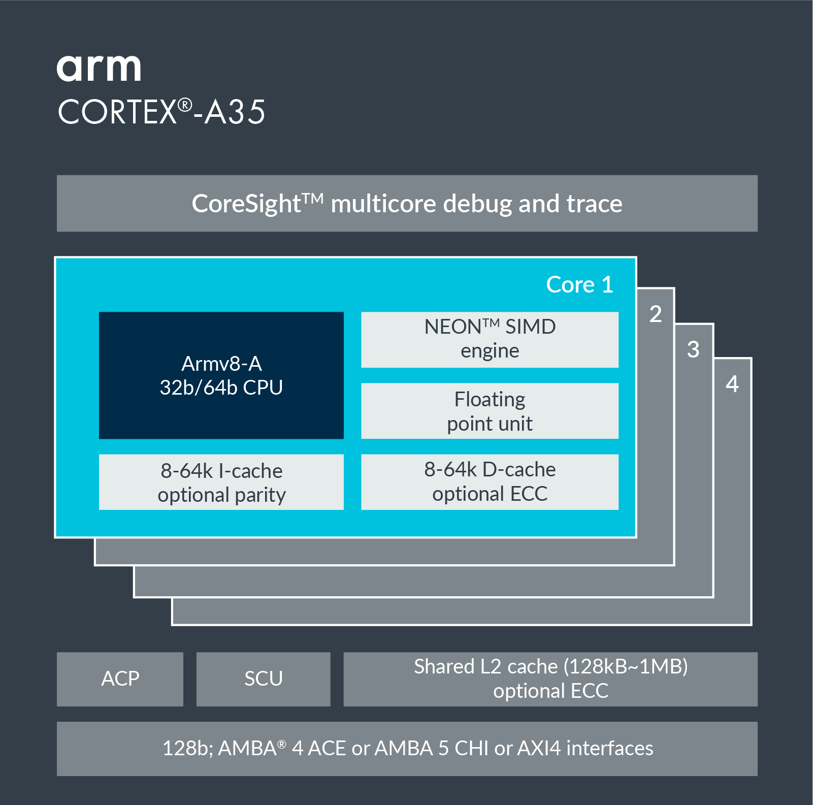 Cortex-A35 – Arm Developer