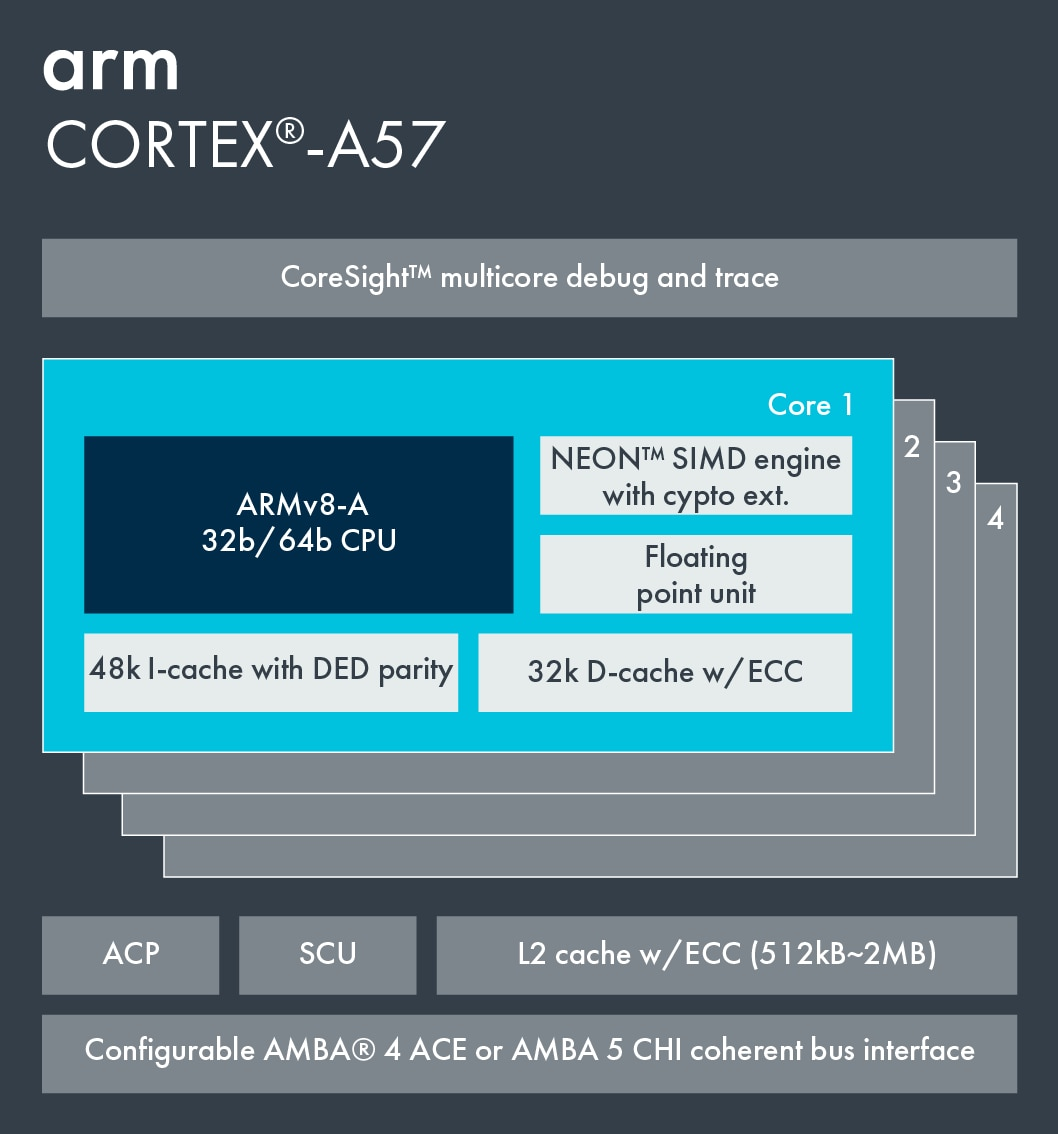 Cortex-A57 – Arm Developer