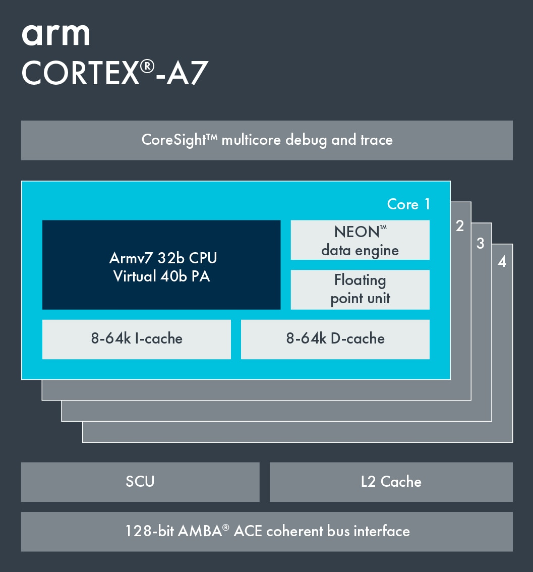 Information on Cortex-A7.