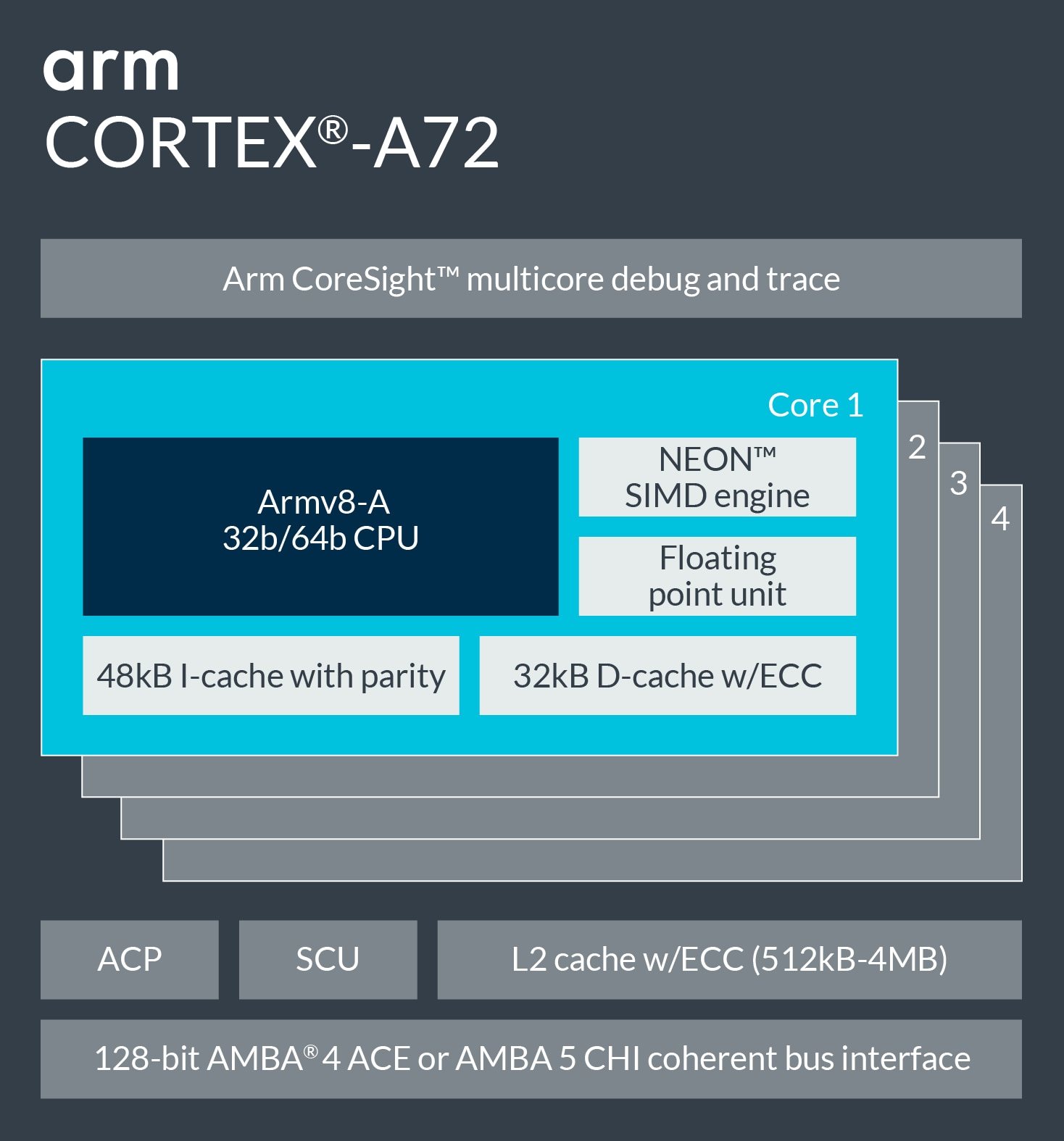 Information on arm Cortex-A72.