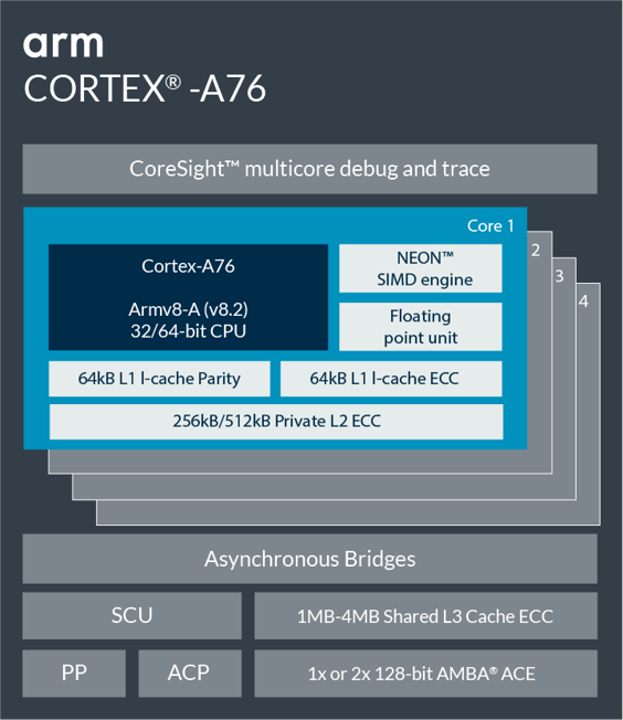 Information on Cortex-A76.