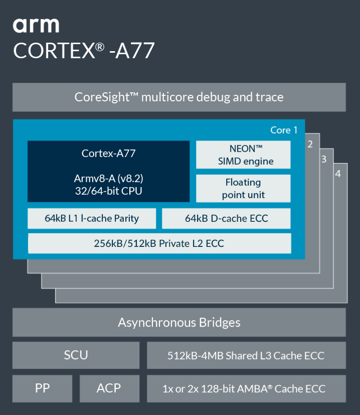 Arm Cortex-A77 Block Diagram