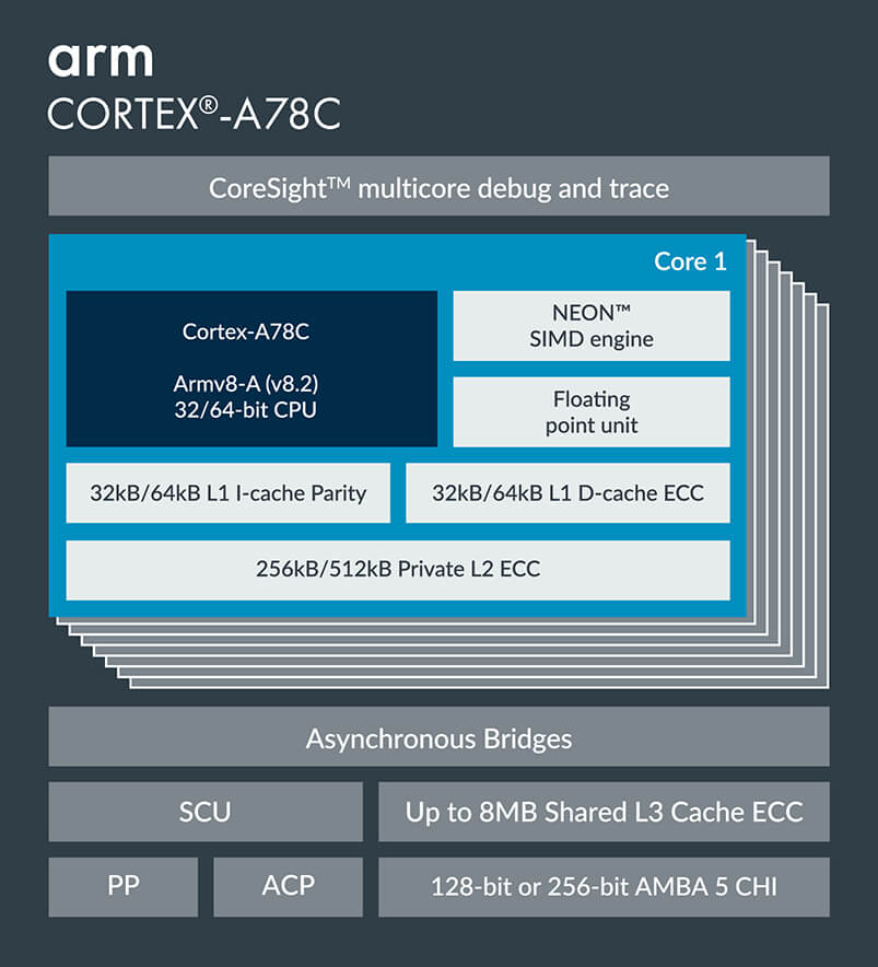 Arm Cortex-A78C block diagram