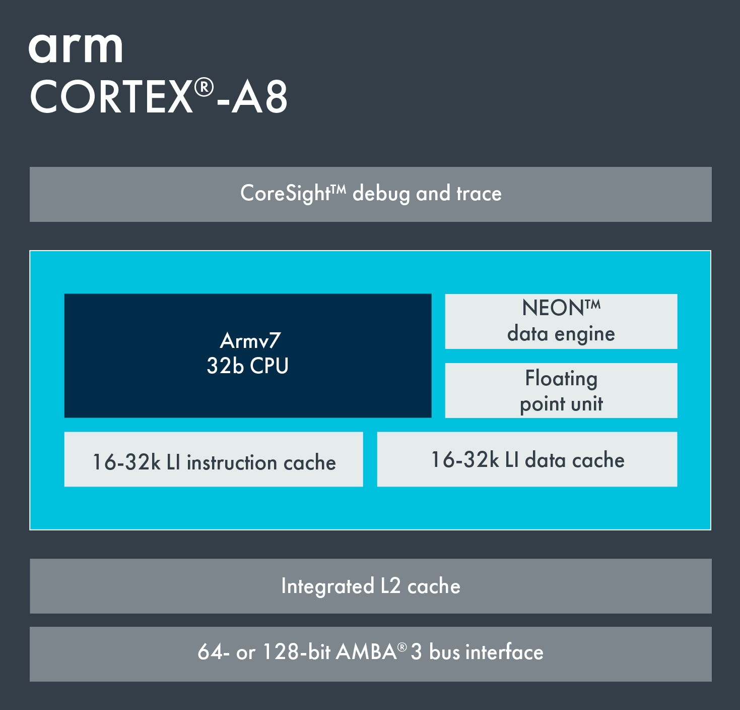 Information on Cortex-A8.