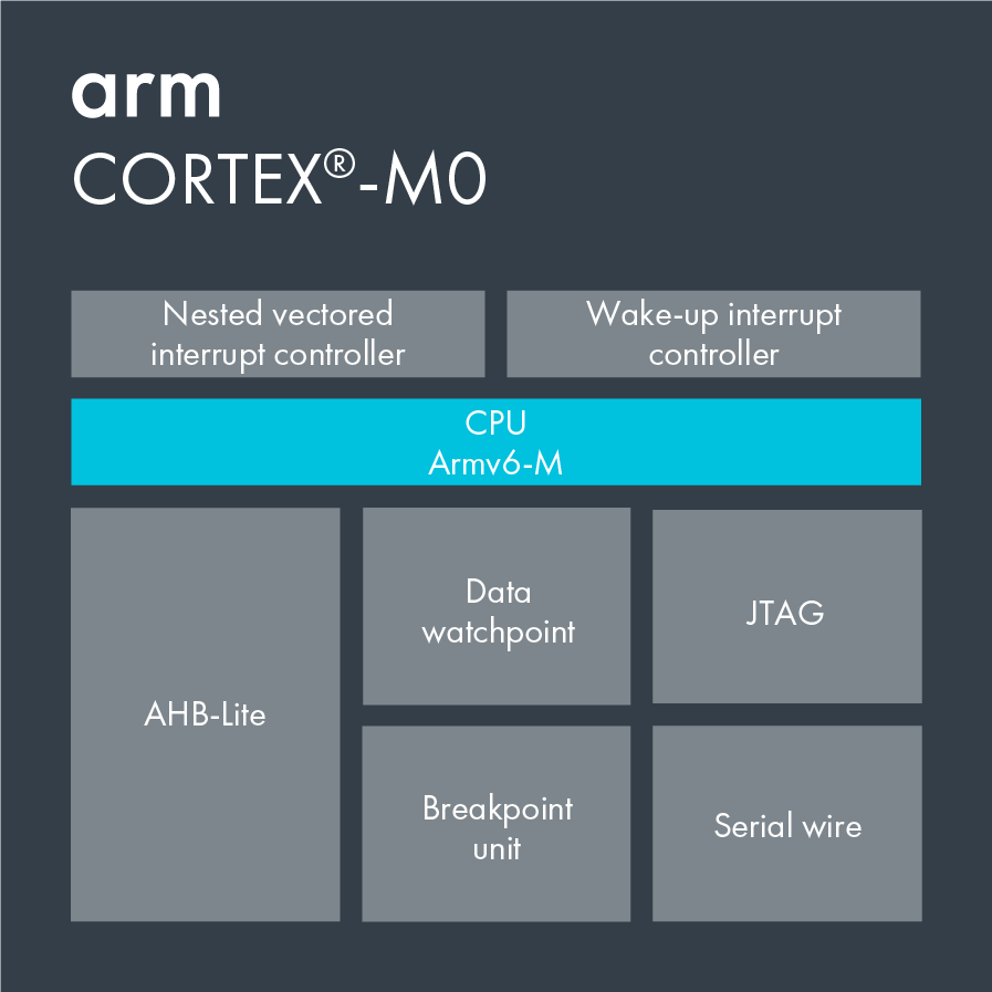 Information on Cortex-M0.