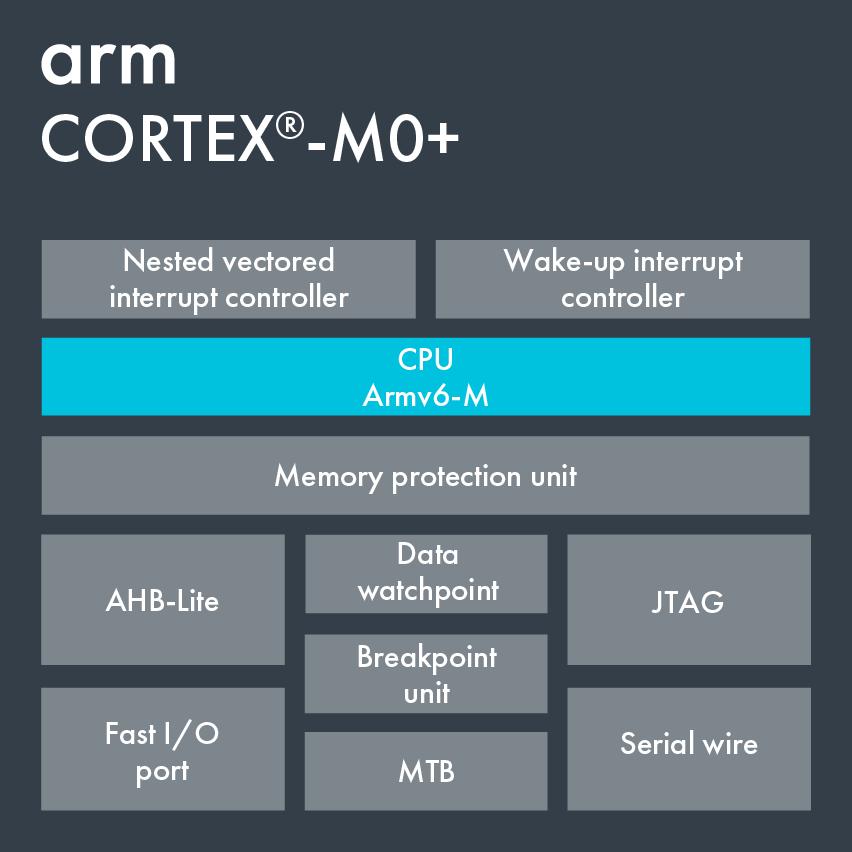 Cortex-M0+ – Arm Developer