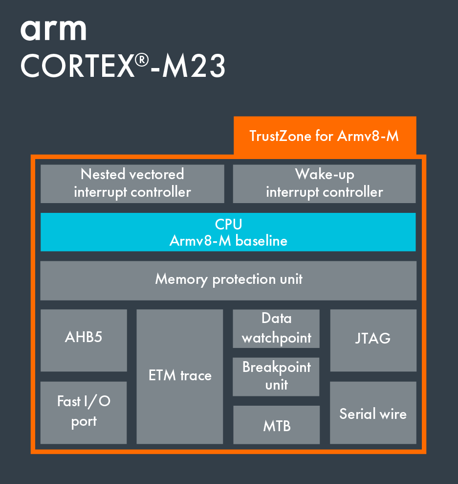 Cortex-M23 – Arm Developer