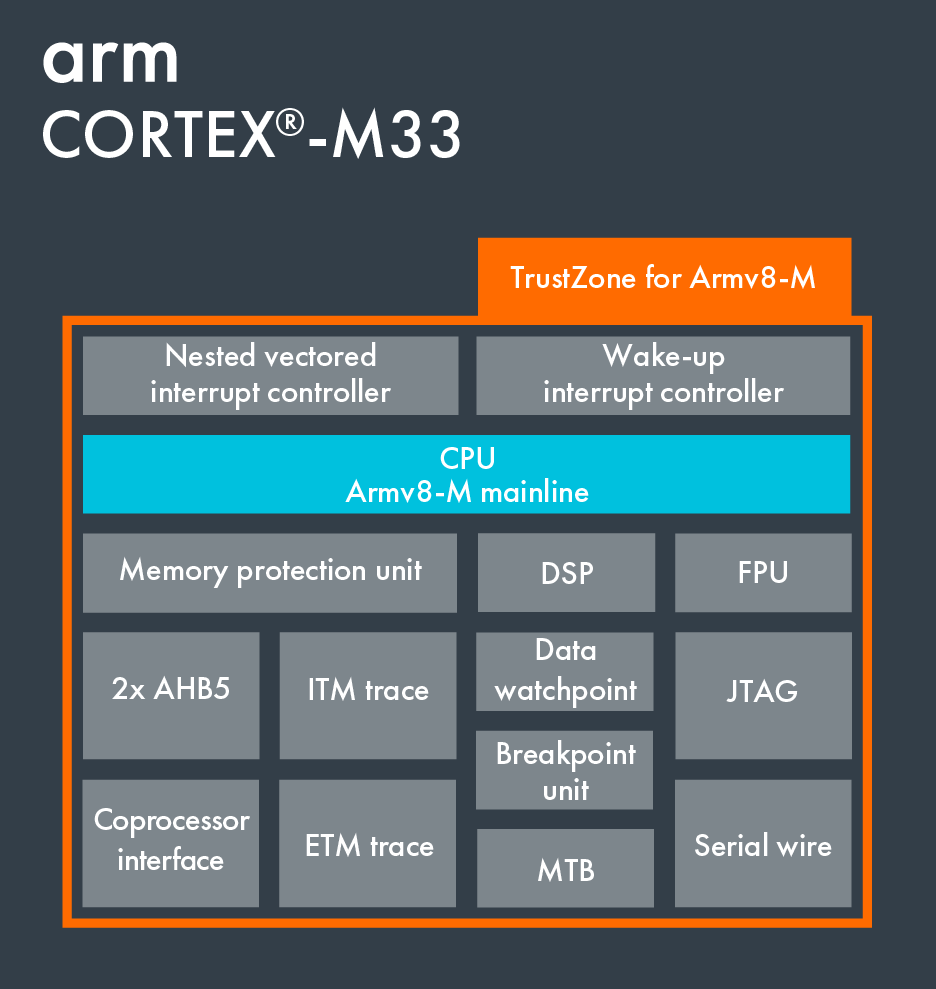 Block Diagram on Cortex-M33.