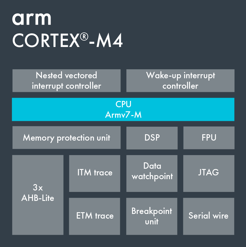 Cortex-M4 – Arm Developer