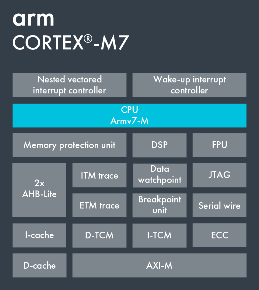 Block Diagram on Cortex-7.