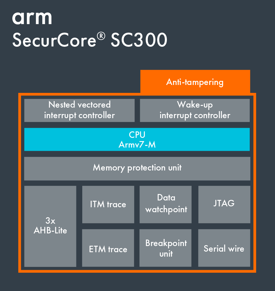 Block Diagram on SecurCore SC300.