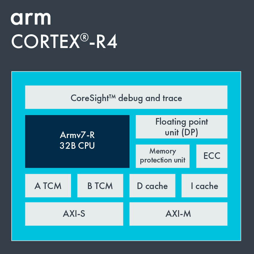 Cortex-R4 Block Diagram.