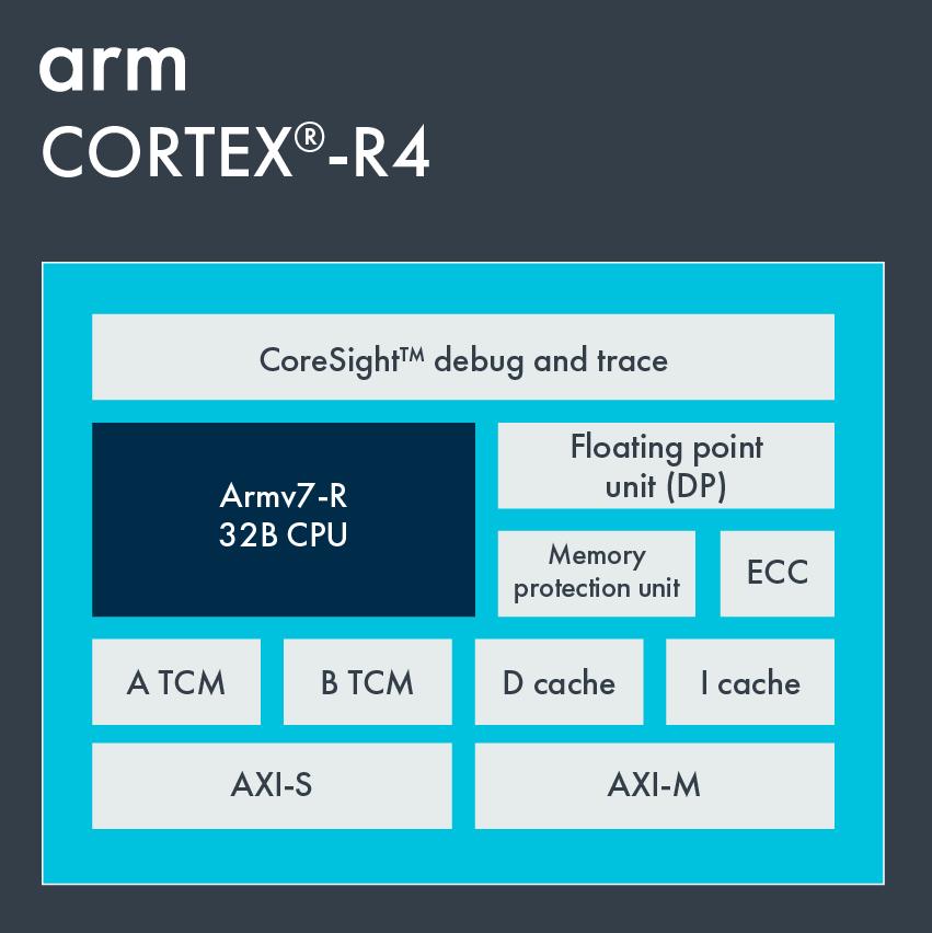 Cortex-R4 – Arm Developer