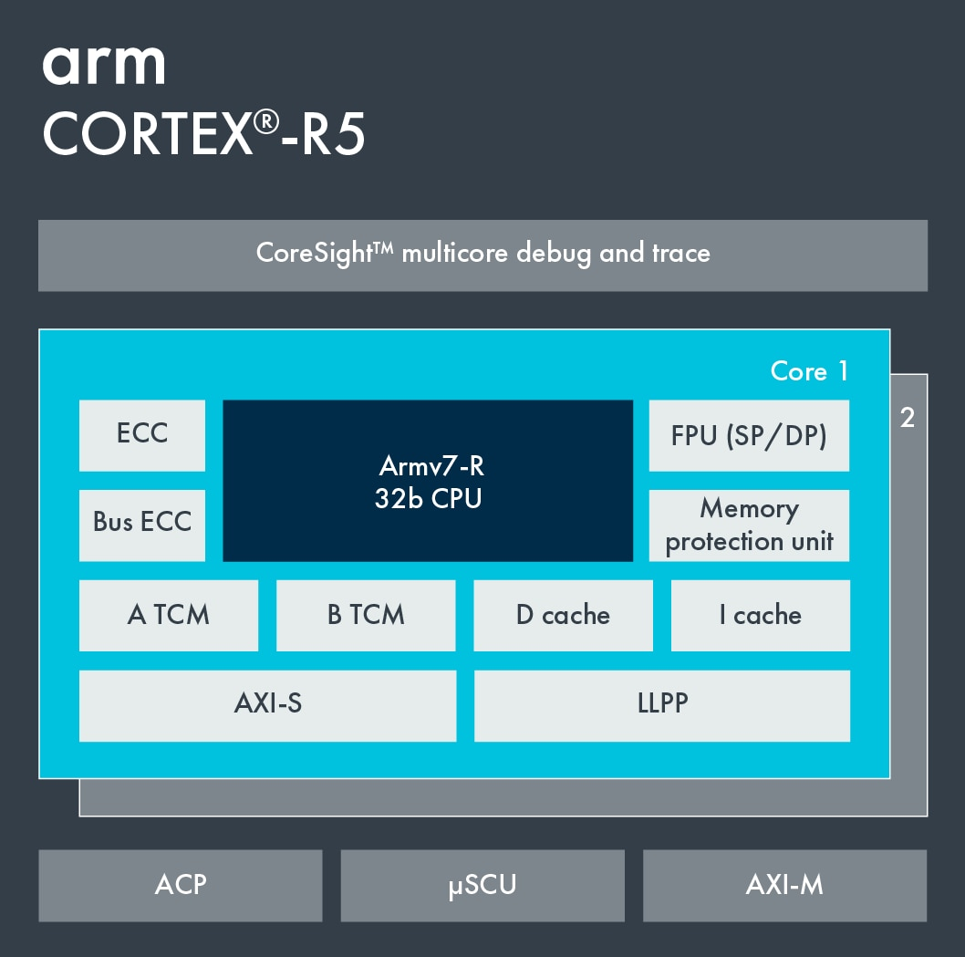 Cortex-R5 Block Diagram.