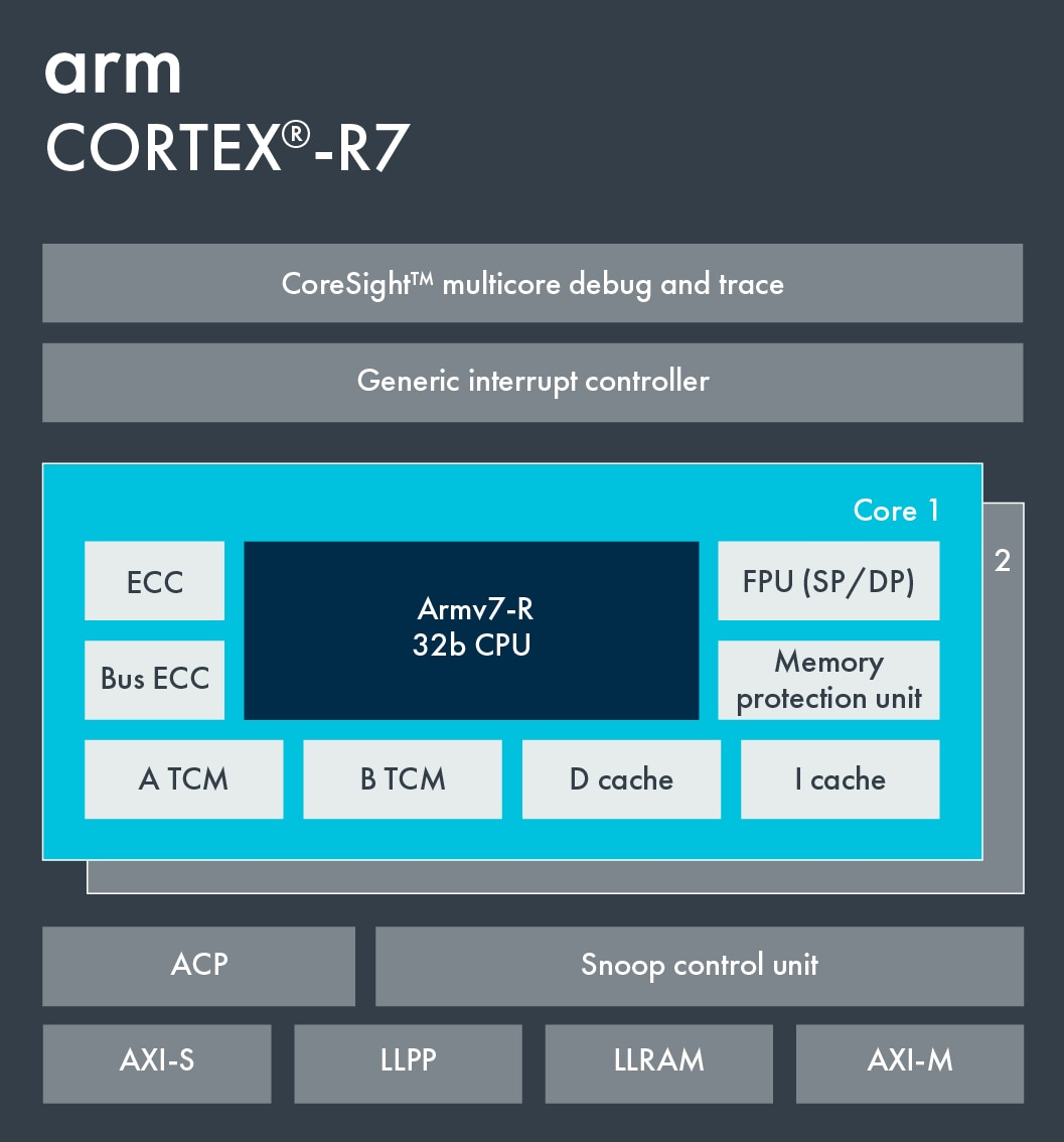 Cortex-R7 Block Diagram.