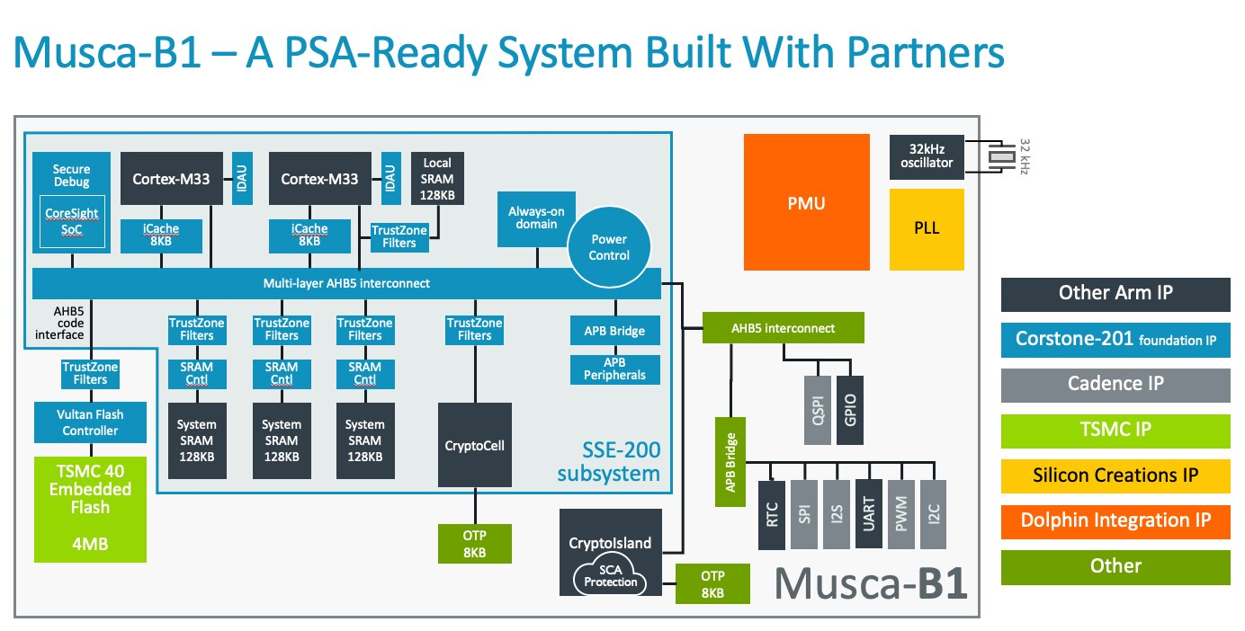 A block diagram to show Musca-B1 with a PSA ready system.