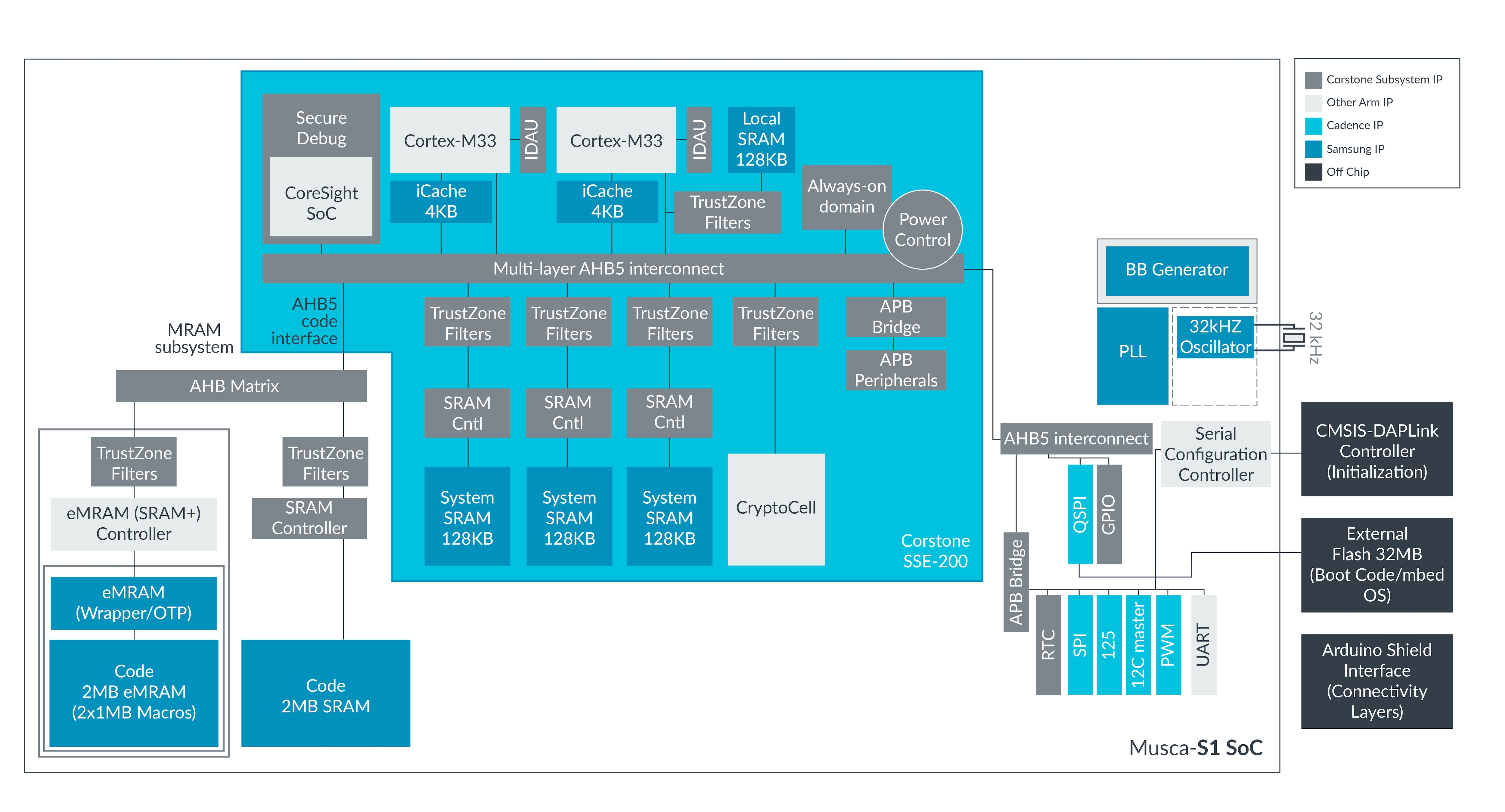 Musca-S1 A PSA Certified Level 1 Samsung 28FDS eMRAM-enabled IoT Demonstrator Block Diagram Image