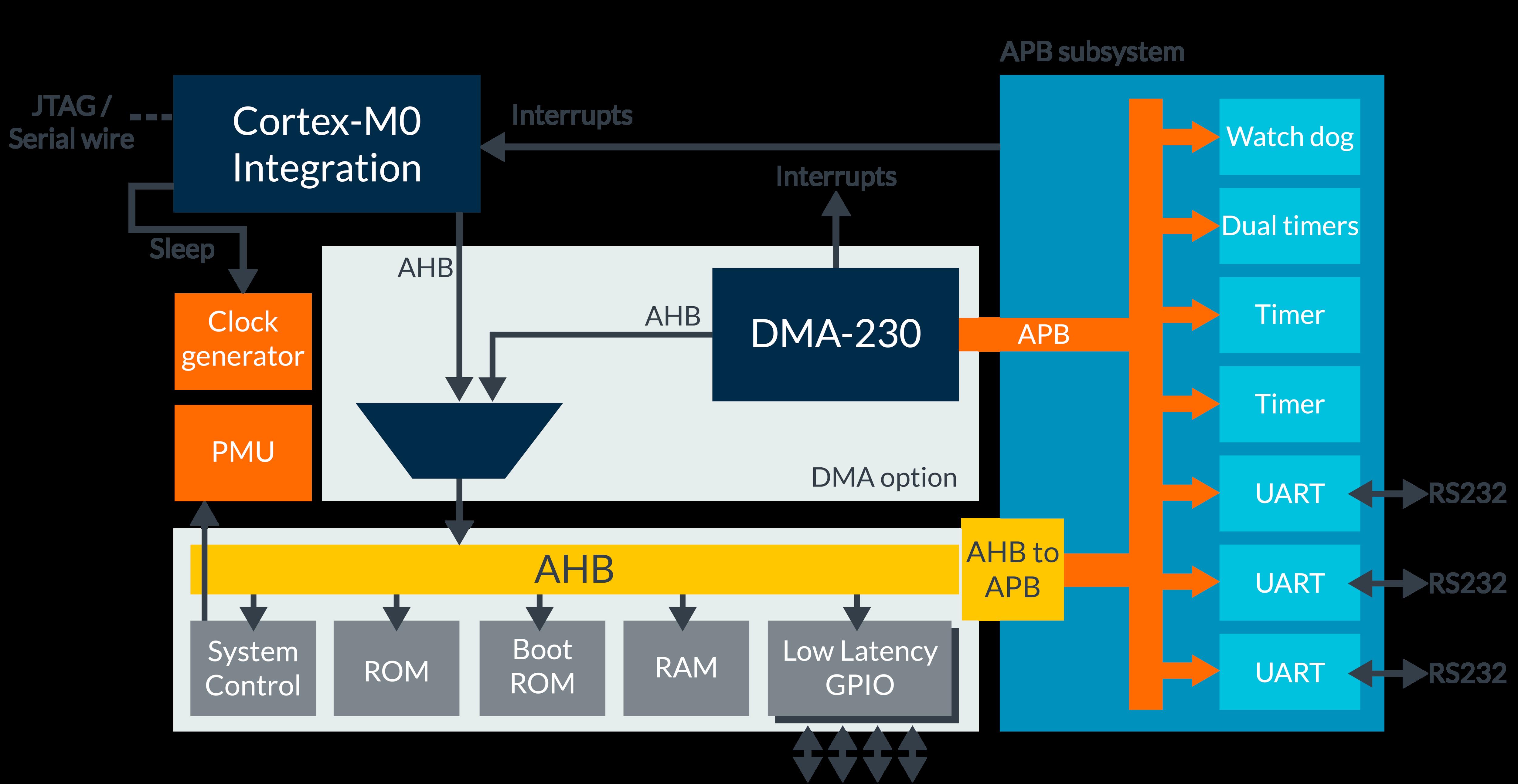 Corstone Foundation IP | Cortex-M System Design Kit – Arm