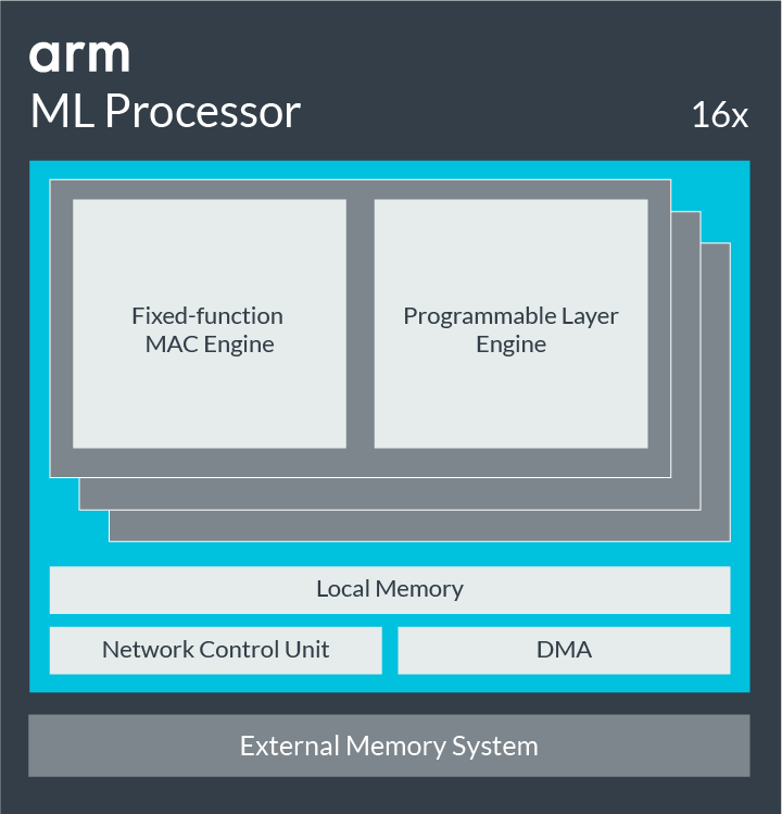 Machine Learning Processor Block Diagram.