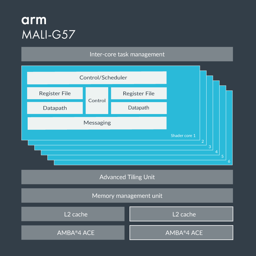 Arm Mali-G57 block diagram