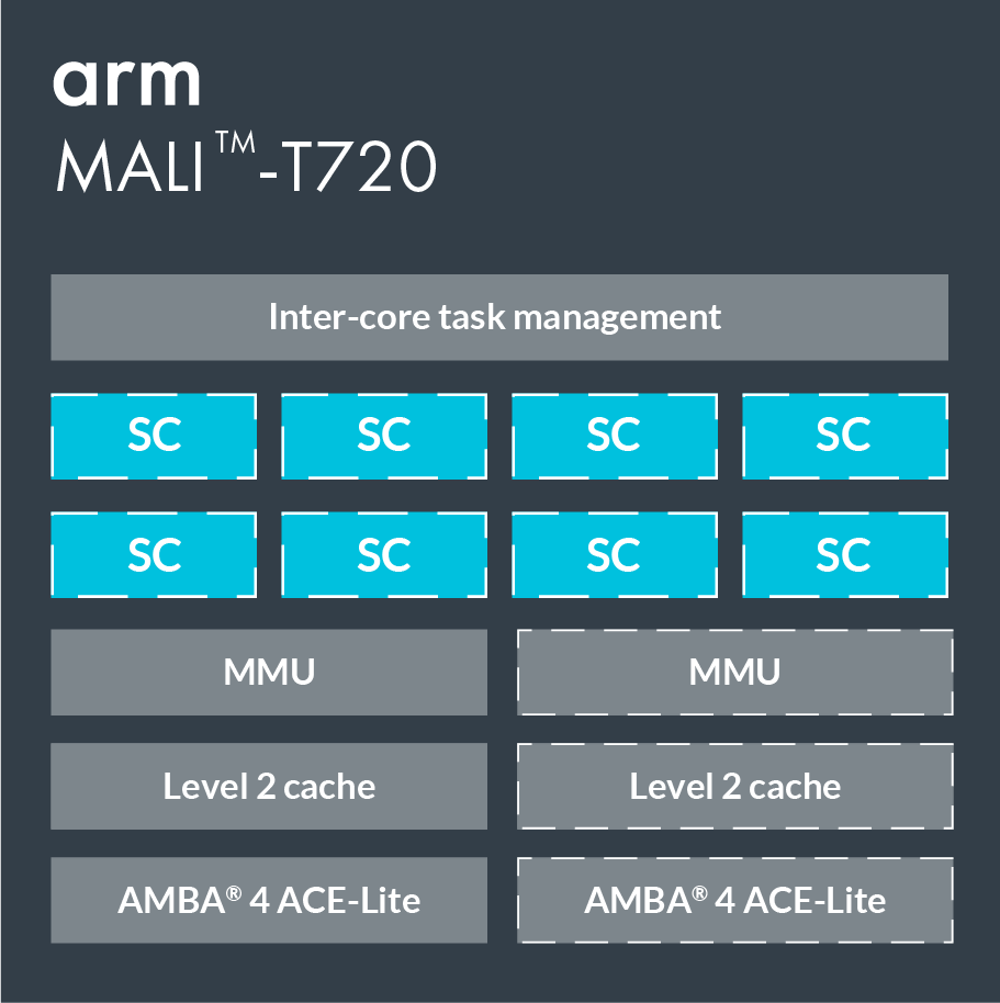 Graphics and Multimedia Processors | Mali-T720 GPU – Arm