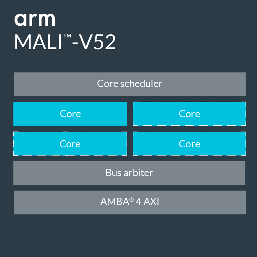 Mali-V52 Block Diagram.