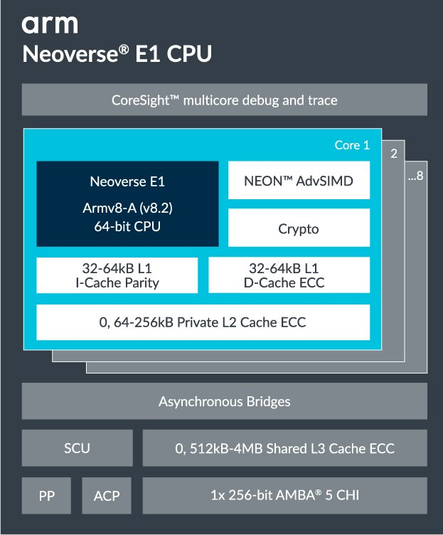 Neoverse E1 block diagram