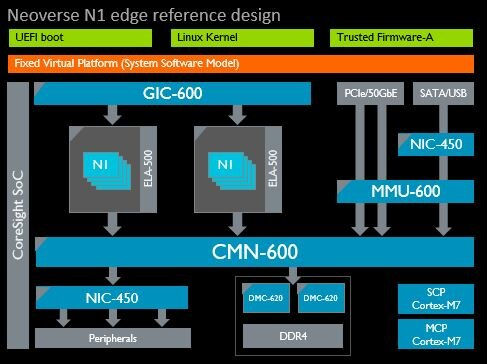 Neoverse N1 Edge Reference Design diagram