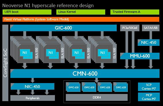 Diagram for the Neoverse N1 hyperscale reference design.