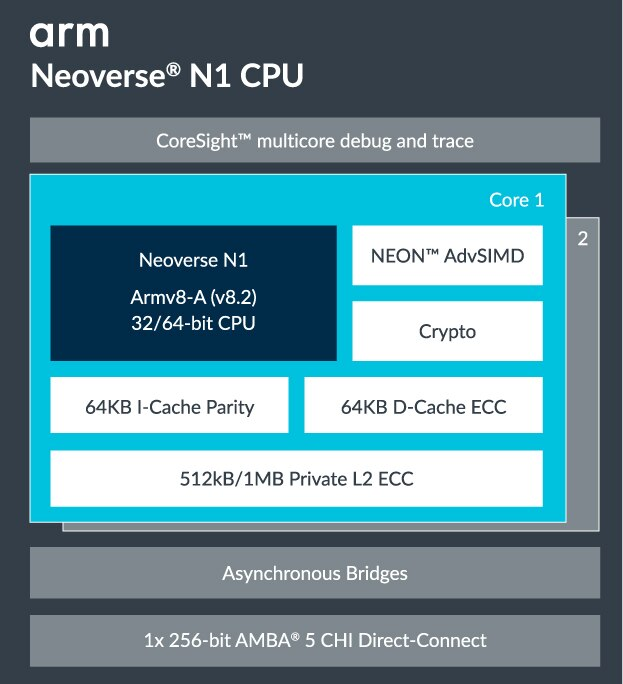 Neoverse N1 block diagram
