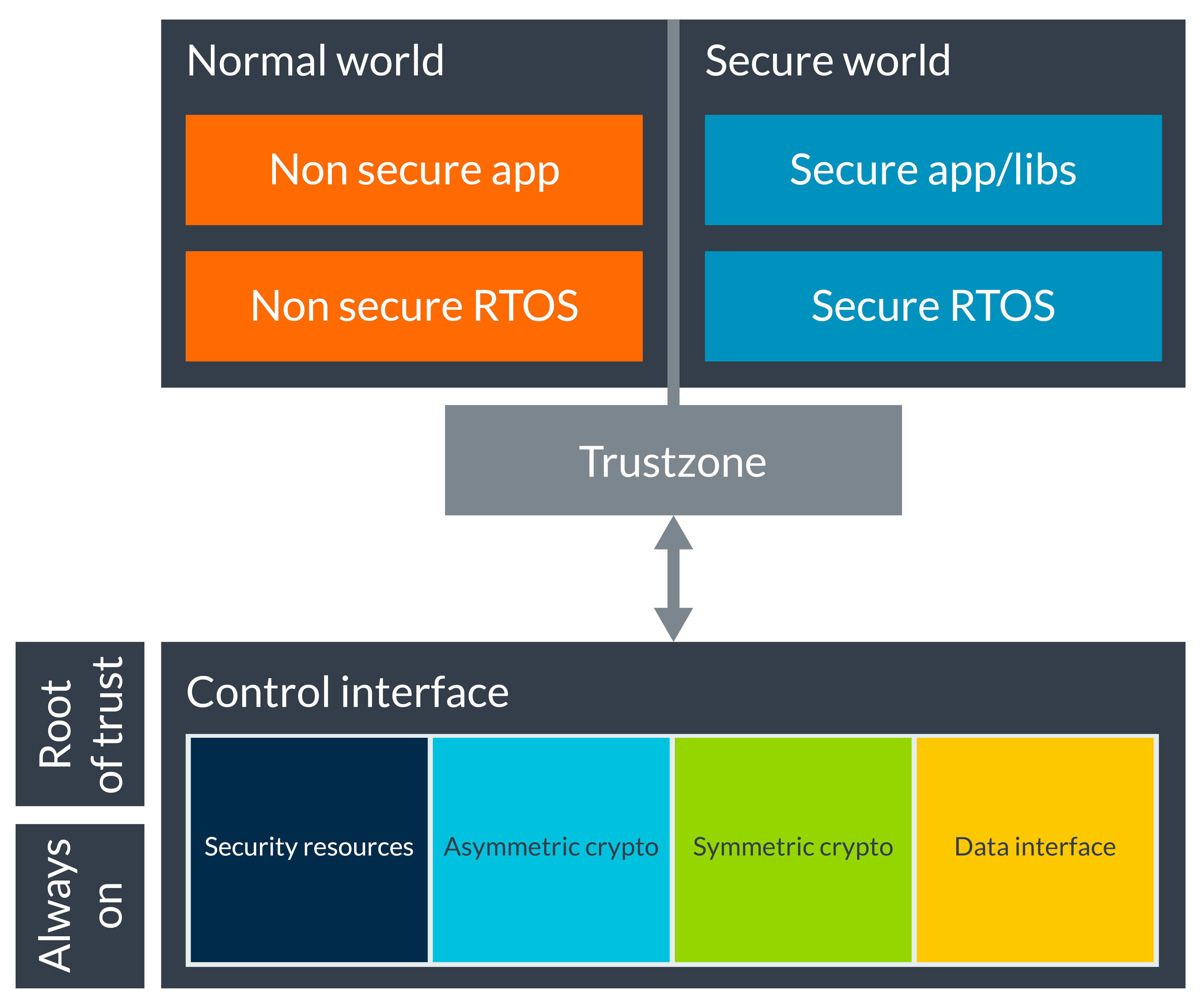 Normal World and Secure World using TrustZone Diagram.