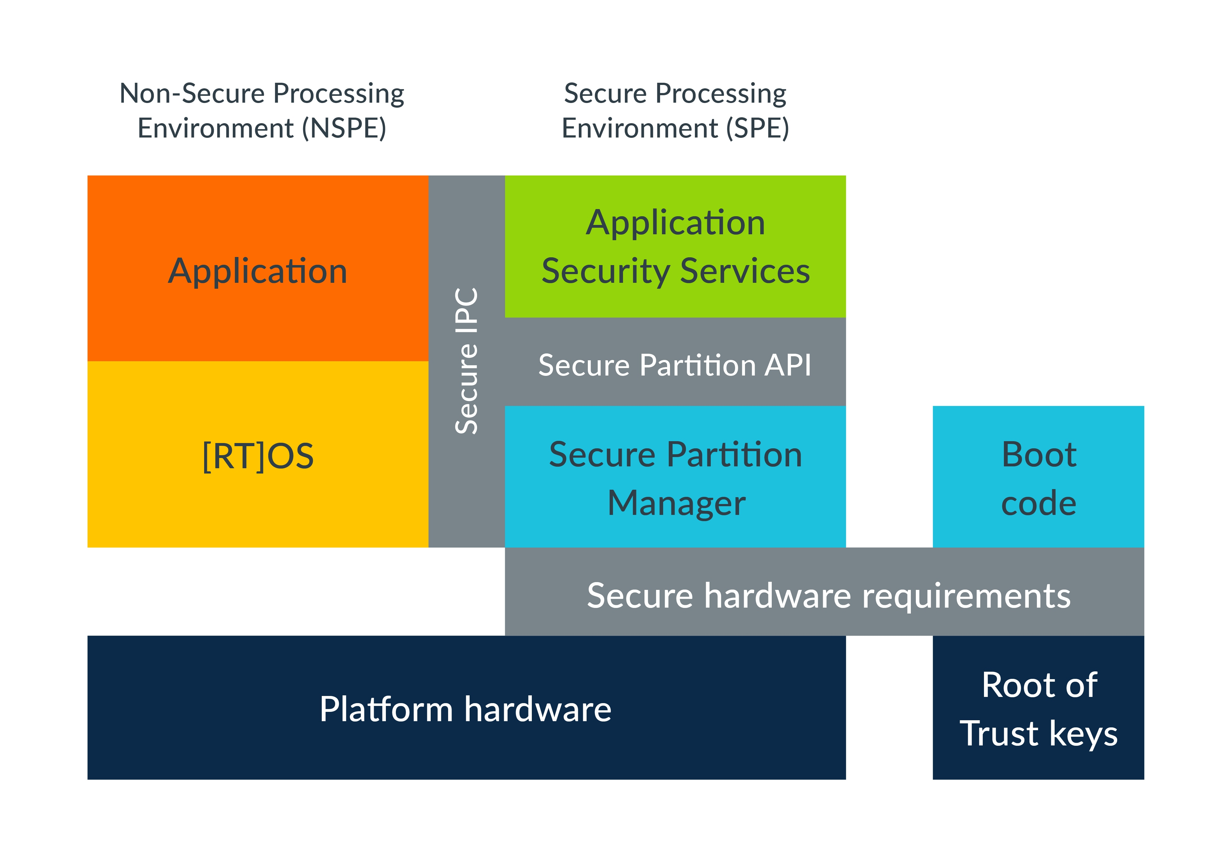 platform security architecture standardized interfaces diagram