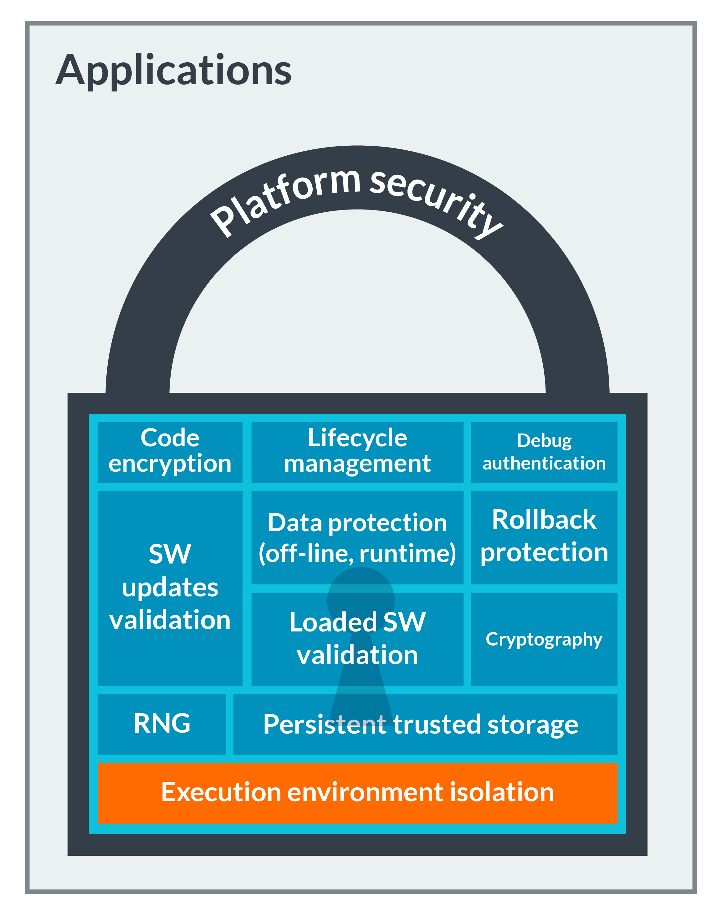 Security IP | TrustZone CryptoCell-312 Security IP – Arm