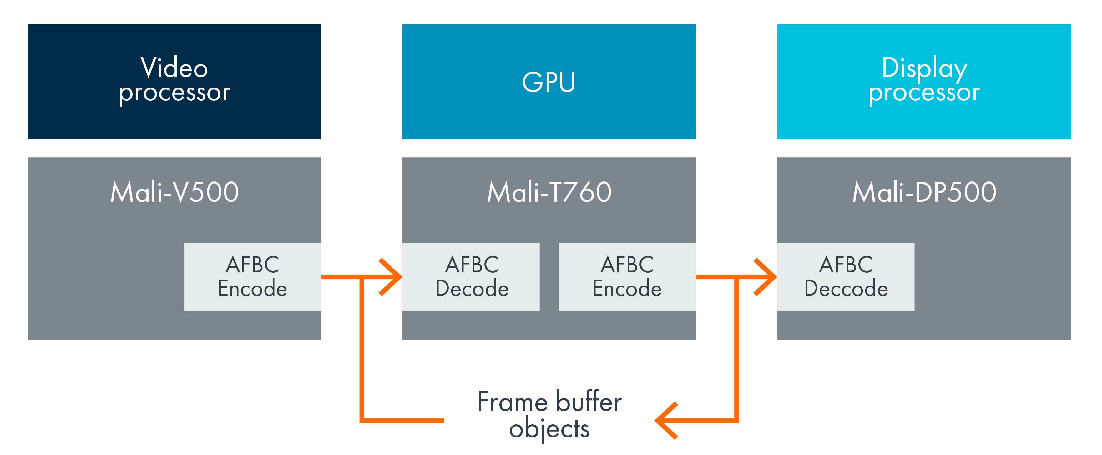 Arm Frame Buffer Compression – Arm Developer