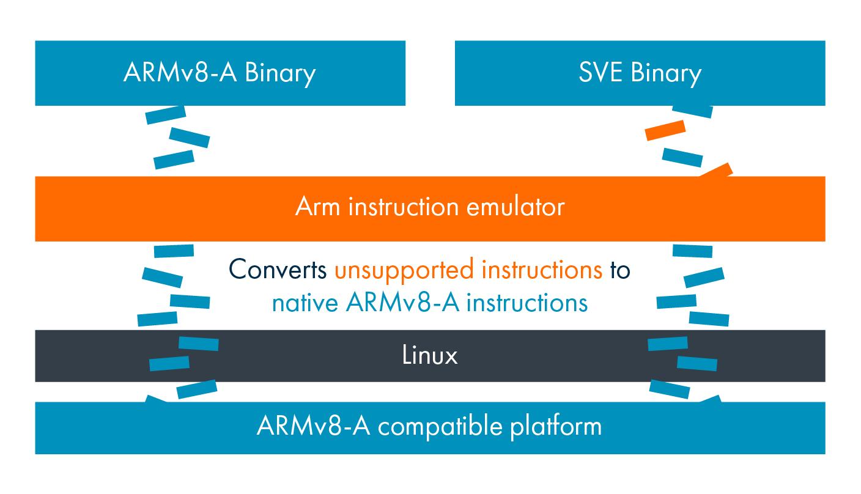 Arm Instruction Emulator – Arm Developer