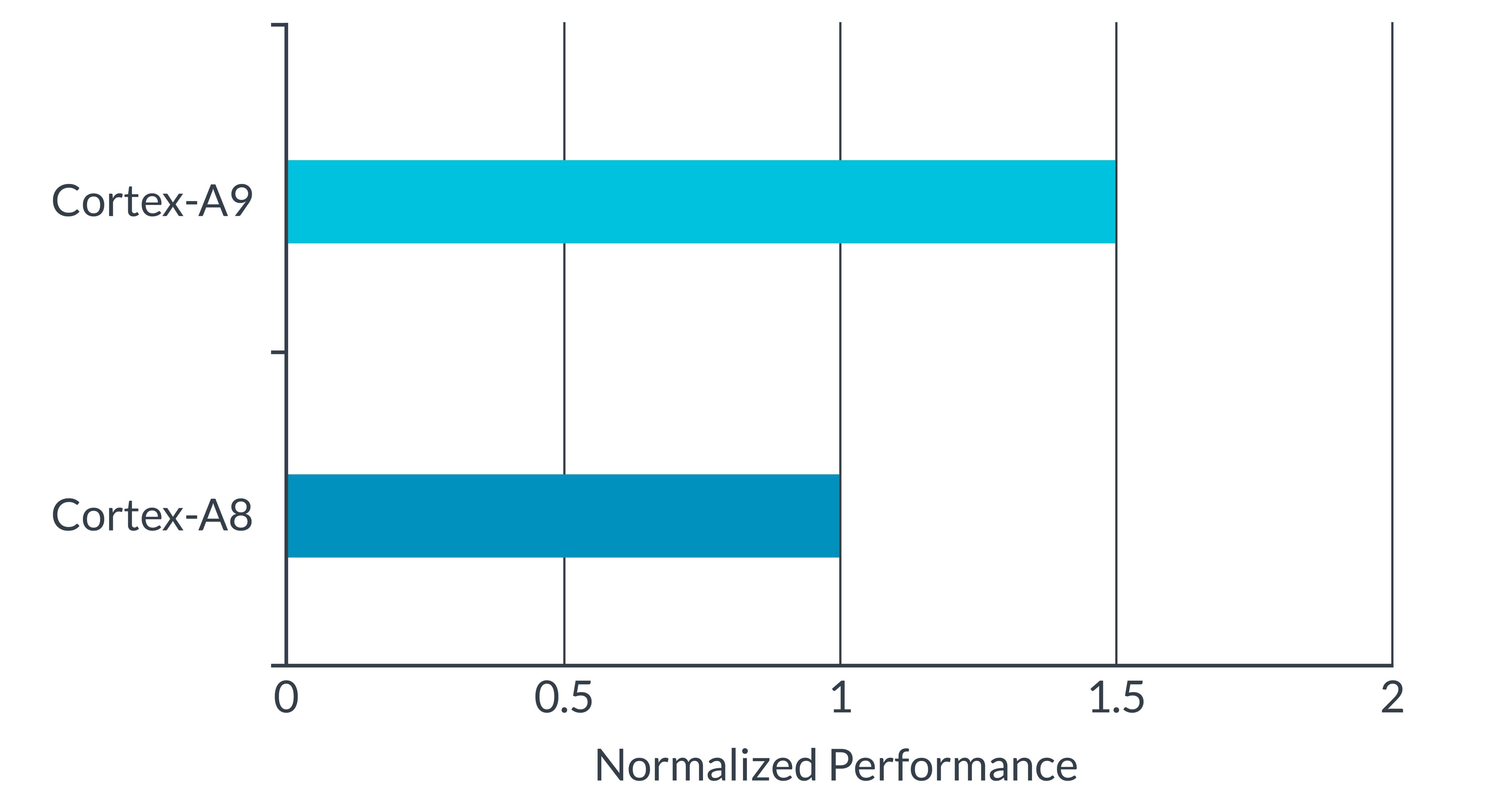 Comparing performance graph of Cortex-A9 and Cortex-A8.