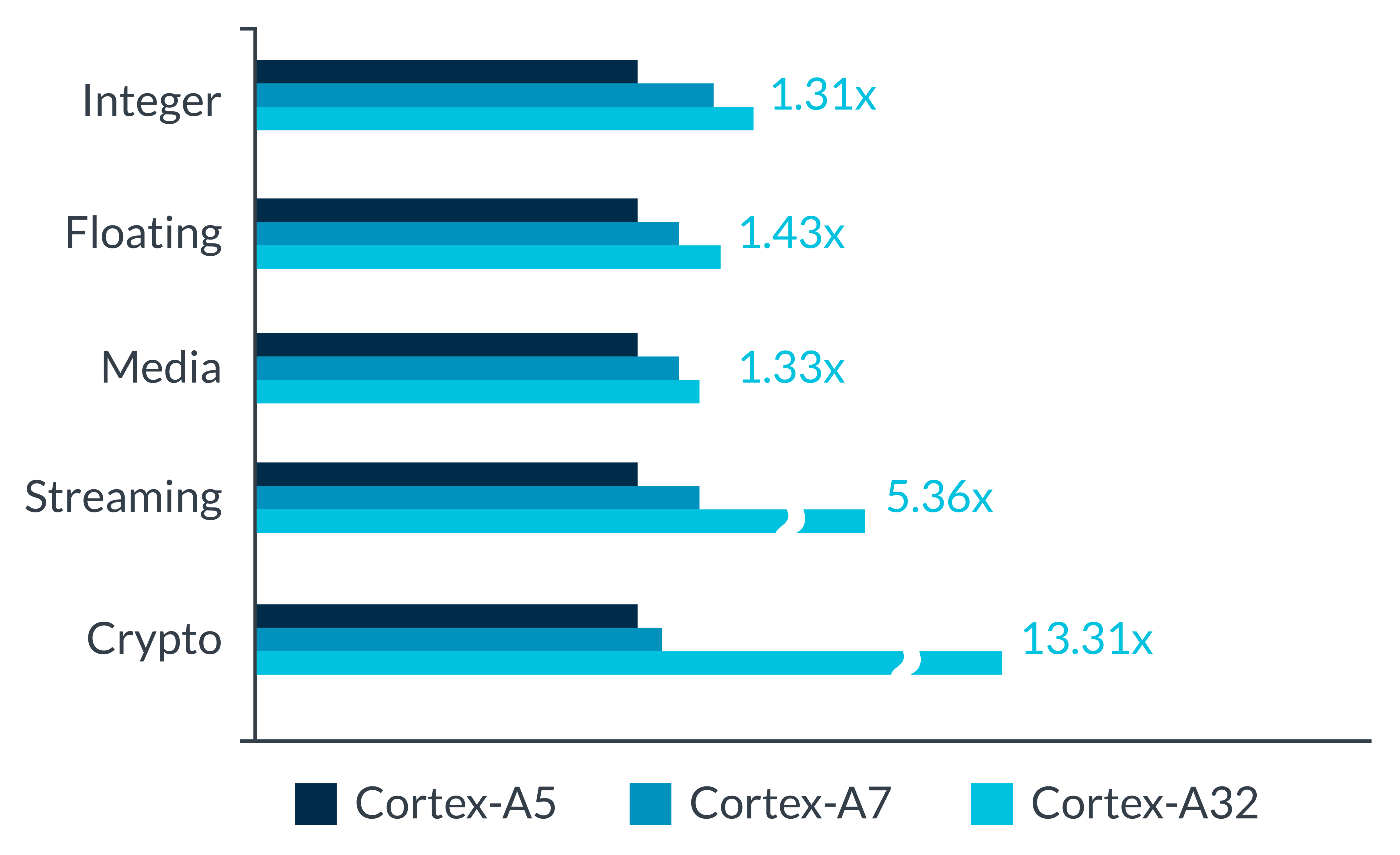Performance graph on Cortex-A5, Cortex-A7 and Cortex-A32