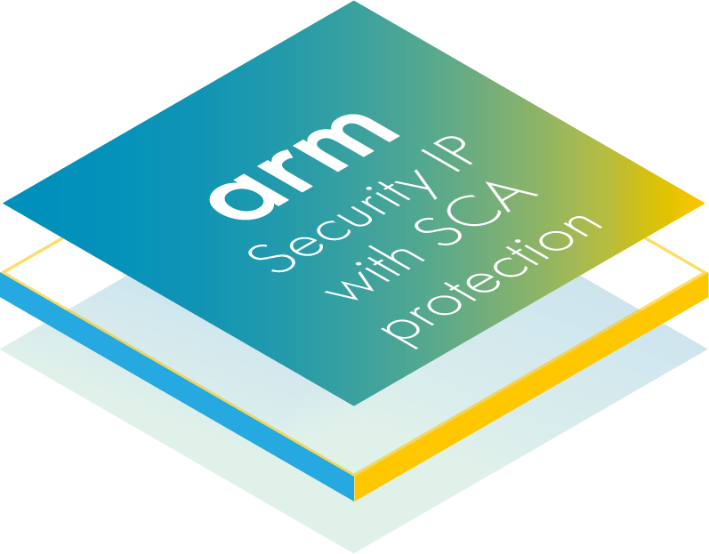 Security IP with SCA protection.