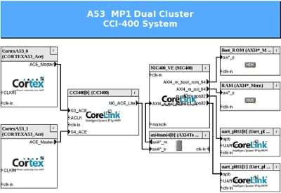 Sample Arm Cortex-A53 CPAK