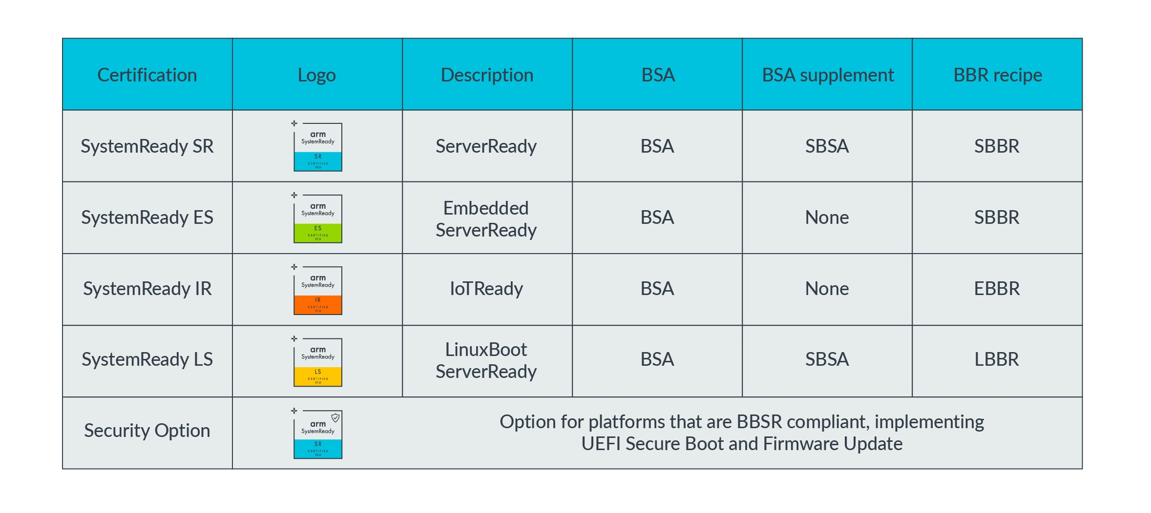 SystemReady specifications comparison