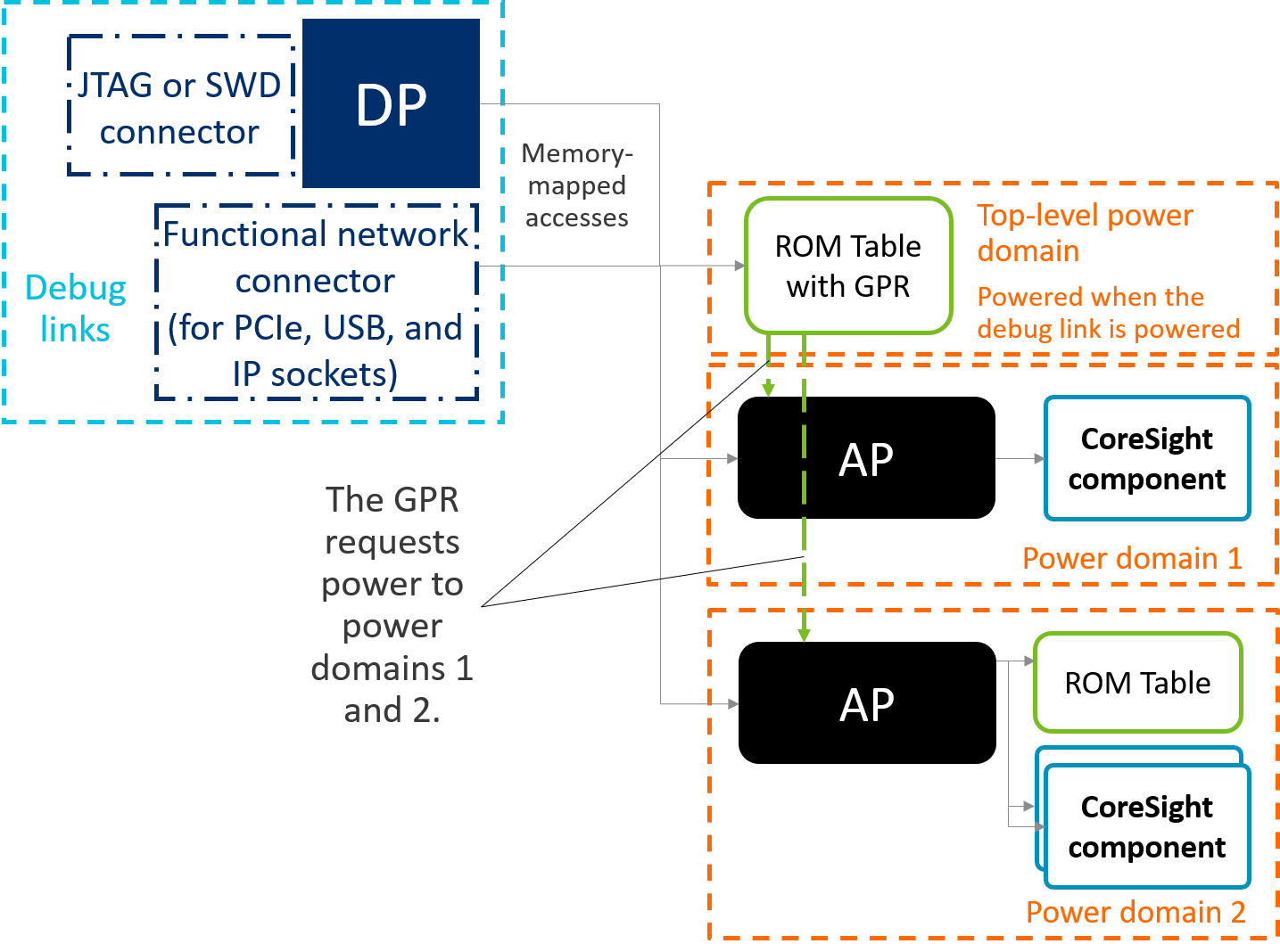 Diagram of an ADIv6 system with a GPR in the ROM Table