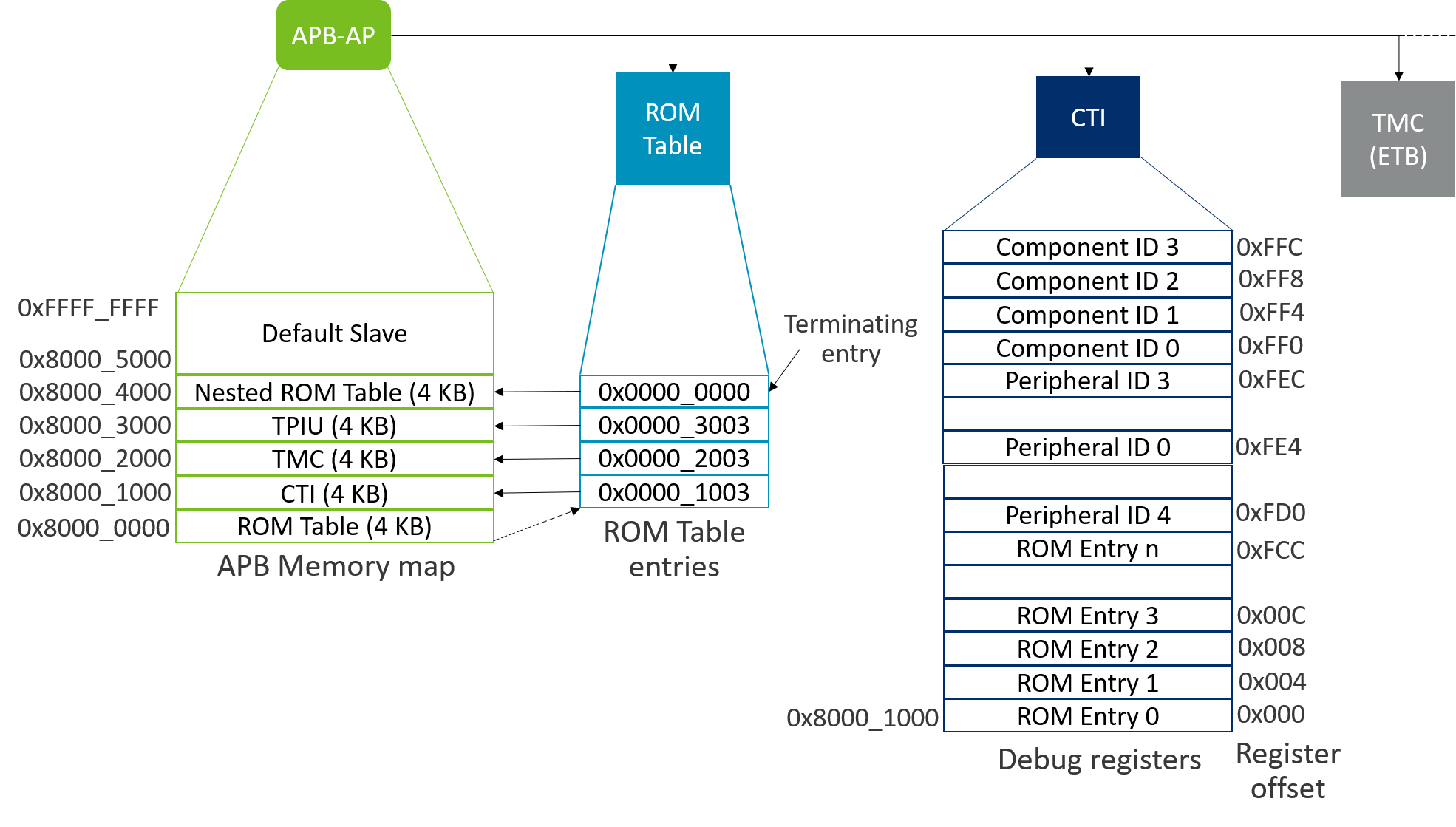 Diagram of a ROM Table